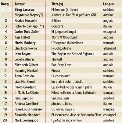 Les 20 premiers du classement. Sources : Livres Hebdo
